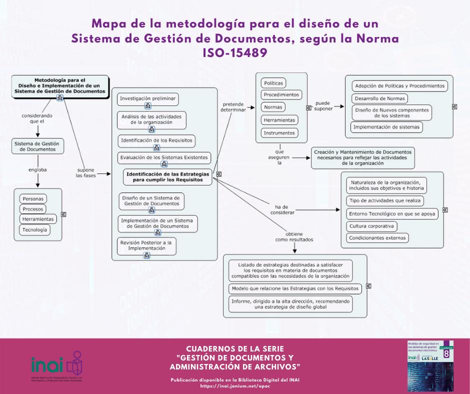 Diseño Sistema Gestión Documentos Norma ISO15489